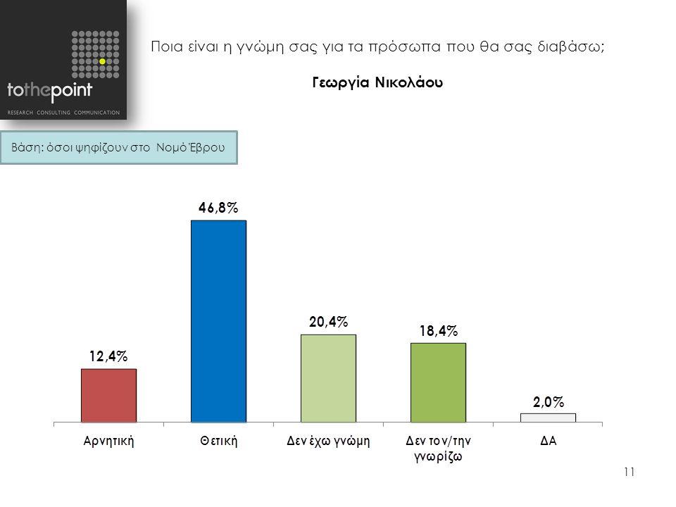 Ποια είναι η γνώμη σας για τα πρόσωπα που θα σας διαβάσω; Γεωργία Νικολάου 11 Βάση: όσοι ψηφίζουν στο Νομό Έβρου