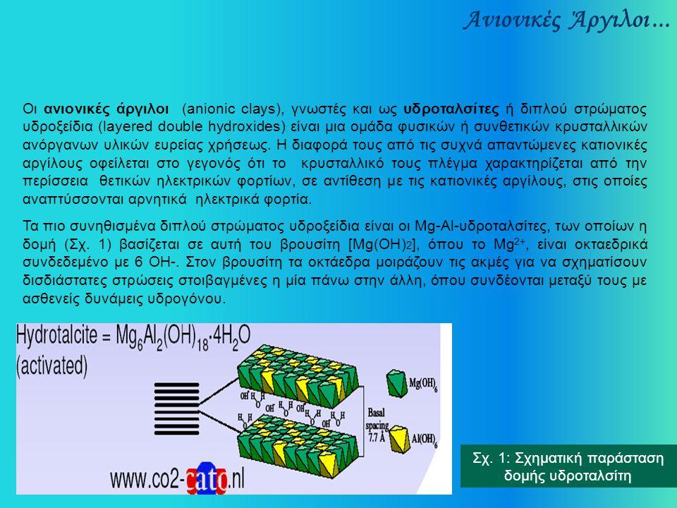 Ανιονικές Άργιλοι... Οι ανιονικές άργιλοι (anionic clays), γνωστές και ως υδροταλσίτες ή διπλού στρώματος υδροξείδια (layered double hydroxides) είναι