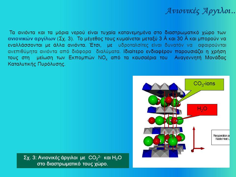 Ανιονικές Άργιλοι... Τα ανιόντα και τα μόρια νερού είναι τυχαία κατανεμημένα στο διαστρωματικό χώρο των ανιονικών αργίλων (Σχ. 3). Το μέγεθος τους κυμ