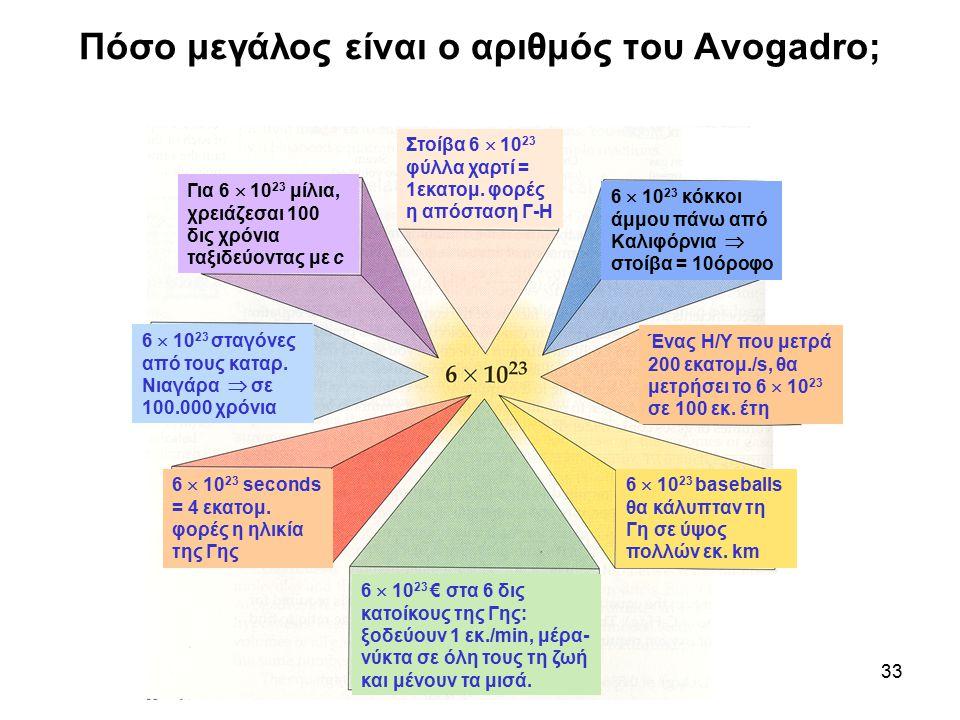 33 Πόσο μεγάλος είναι ο αριθμός του Avogadro; 6  10 23 seconds = 4 εκατομ. φορές η ηλικία της Γης 6  10 23 σταγόνες από τους καταρ. Νιαγάρα  σε 100
