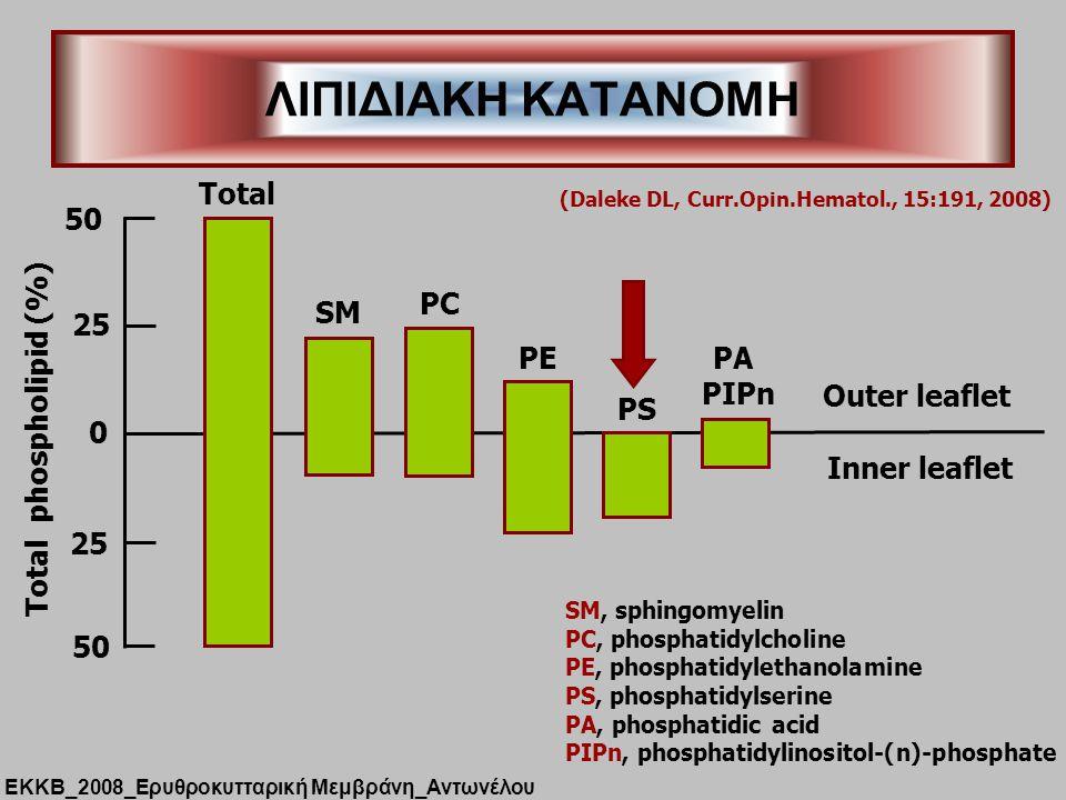 ΛΙΠΙΔΙΑΚΗ ΚΑΤΑΝΟΜΗ ΕΚΚΒ_2008_Ερυθροκυτταρική Μεμβράνη_Αντωνέλου 0 25 50 25 50 Total phospholipid (%) Total SM PC PE PS PA PIPn SM, sphingomyelin PC, phosphatidylcholine PE, phosphatidylethanolamine PS, phosphatidylserine PA, phosphatidic acid PIPn, phosphatidylinositol-(n)-phosphate (Daleke DL, Curr.Opin.Hematol., 15:191, 2008) Outer leaflet Inner leaflet