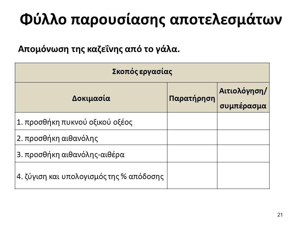 Φύλλο παρουσίασης αποτελεσμάτων Απομόνωση της καζεΐνης από το γάλα. Σκοπός εργασίας ΔοκιμασίαΠαρατήρηση Αιτιολόγηση/ συμπέρασμα 1. προσθήκη πυκνού οξι