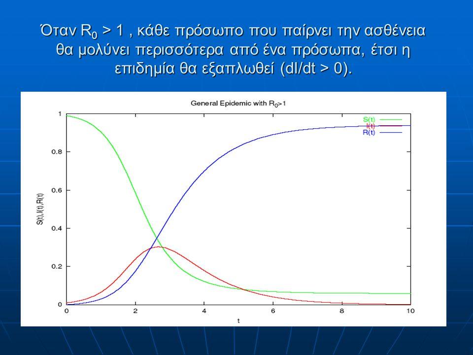 Όταν R 0 > 1, κάθε πρόσωπο που παίρνει την ασθένεια θα μολύνει περισσότερα από ένα πρόσωπα, έτσι η επιδημία θα εξαπλωθεί (dI/dt > 0).