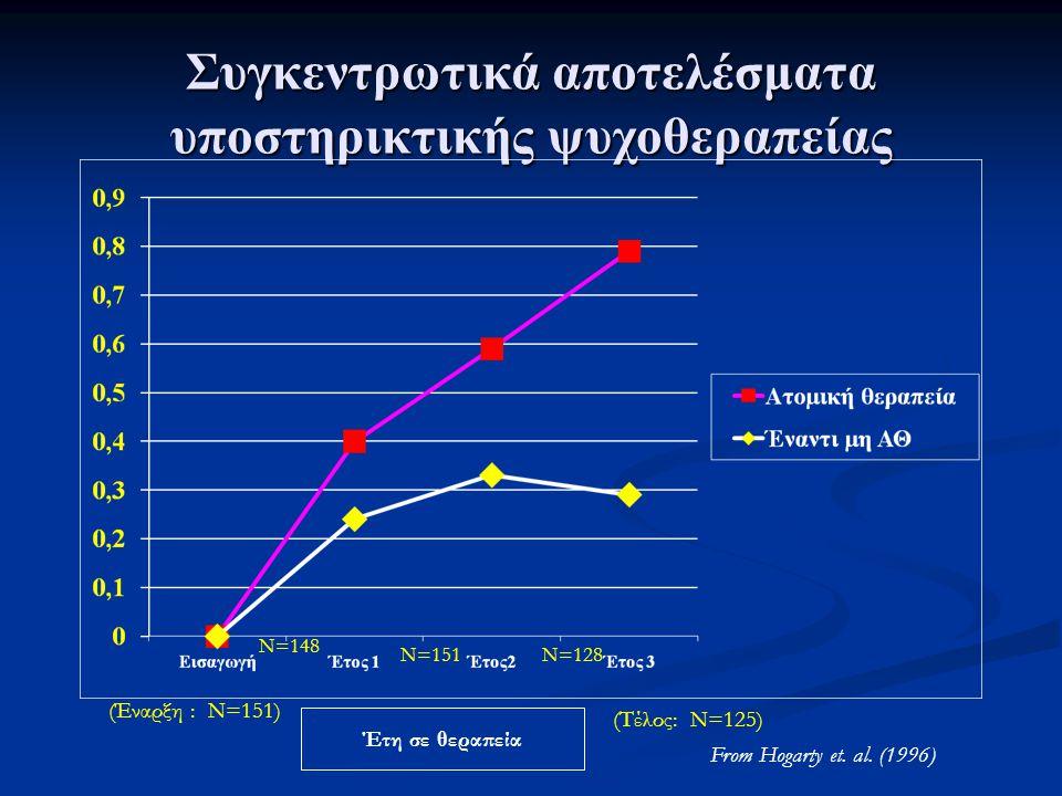 Συγκεντρωτικά αποτελέσματα υποστηρικτικής ψυχοθεραπείας (Έναρξη : N=151) (Τέλος: N=125) N=148 N=151N=128 From Hogarty et. al. (1996) Έτη σε θεραπεία