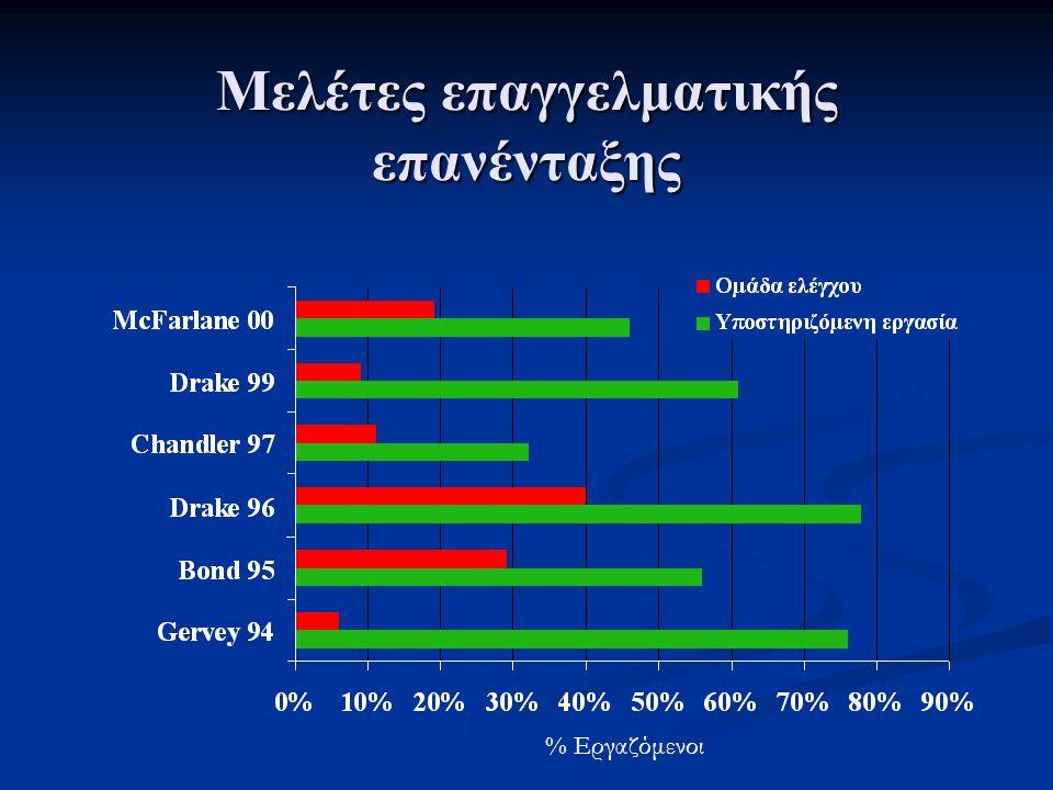 Μελέτες επαγγελματικής επανένταξης % Εργαζόμενοι