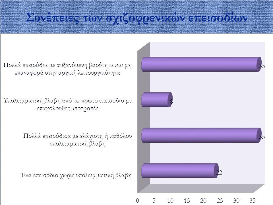 Συνέπειες των σχιζοφρενικών επεισοδίων