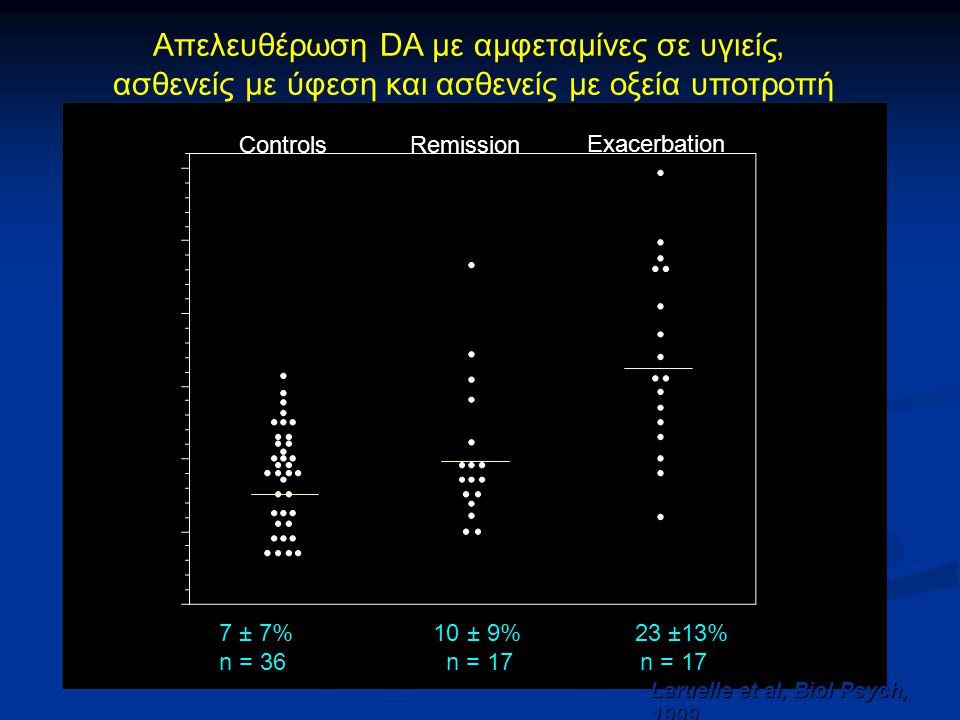 Απελευθέρωση DA με αμφεταμίνες σε υγιείς, ασθενείς με ύφεση και ασθενείς με οξεία υποτροπή ControlsRemission Exacerbation 7 ± 7% 10 ± 9% 23 ±13% n = 3