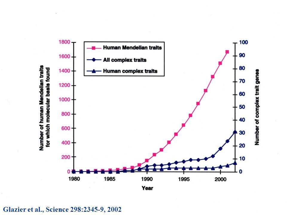 Glazier et al., Science 298:2345-9, 2002