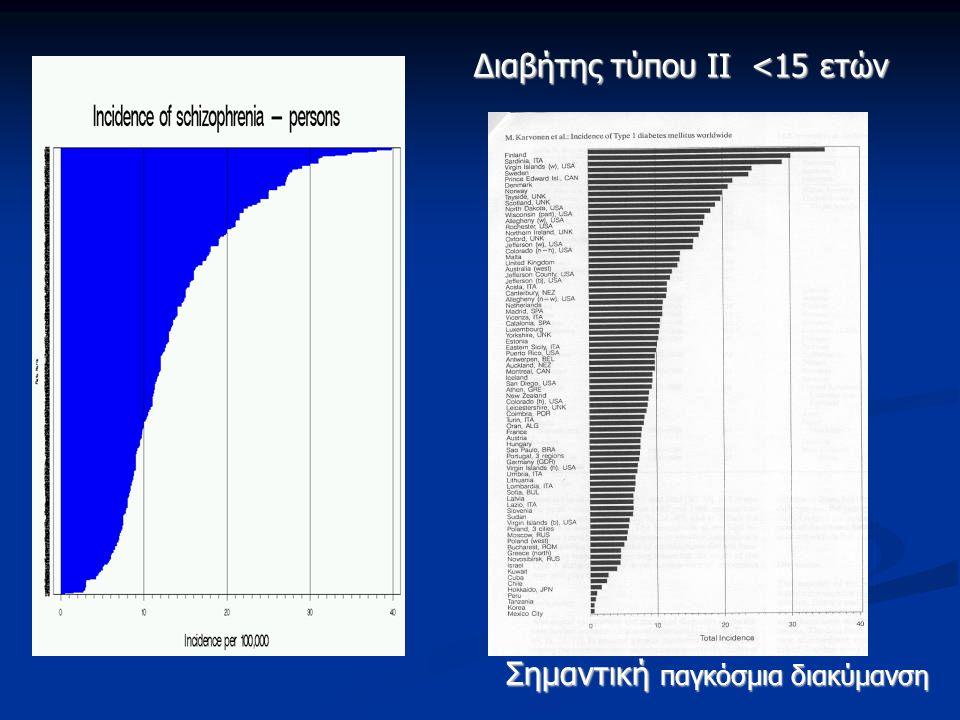 Διαβήτης τύπου ΙI <15 ετών Σημαντική παγκόσμια διακύμανση