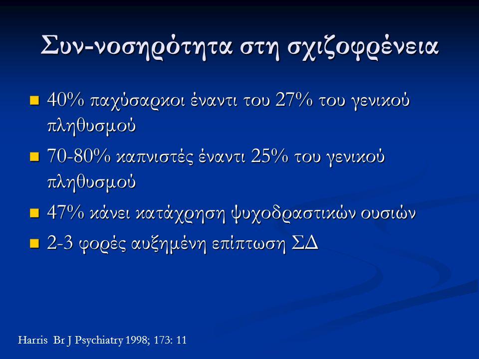 Συν-νοσηρότητα στη σχιζοφρένεια 40% παχύσαρκοι έναντι του 27% του γενικού πληθυσμού 40% παχύσαρκοι έναντι του 27% του γενικού πληθυσμού 70-80% καπνιστ