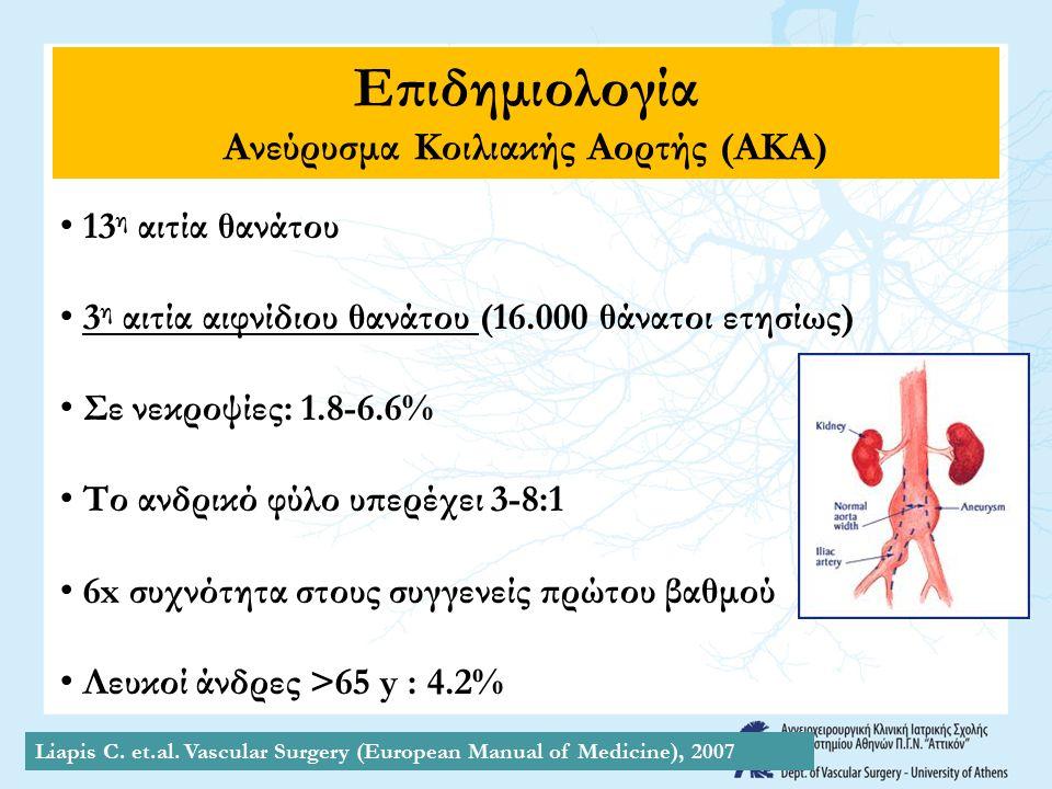 Επιδημιολογία Ανεύρυσμα Κοιλιακής Αορτής (ΑΚΑ) 13 η αιτία θανάτου 3 η αιτία αιφνίδιου θανάτου (16.000 θάνατοι ετησίως) Σε νεκροψίες: 1.8-6.6% Το ανδρι