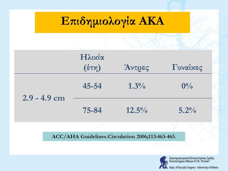 Ηλικία (έτη)ΆντρεςΓυναίκες 2.9 - 4.9 cm 45-541.3%0% 75-8412.5%5.2% ACC/AHA Guidelines.Circulation 2006;113:463-465. Επιδημιολογία ΑΚΑ