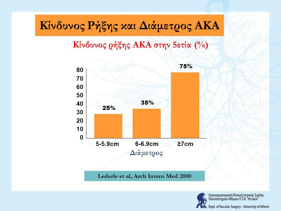 Κίνδυνος Ρήξης και Διάμετρος ΑΚΑ 0 Κίνδυνος ρήξης ΑΚΑ στην 5ετία (%) 10 70 60 40 50 30 20 80 25% 35% 75% Διάμετρος 5-5.9cm6-6.9cm≥7cm Lederle et al, A