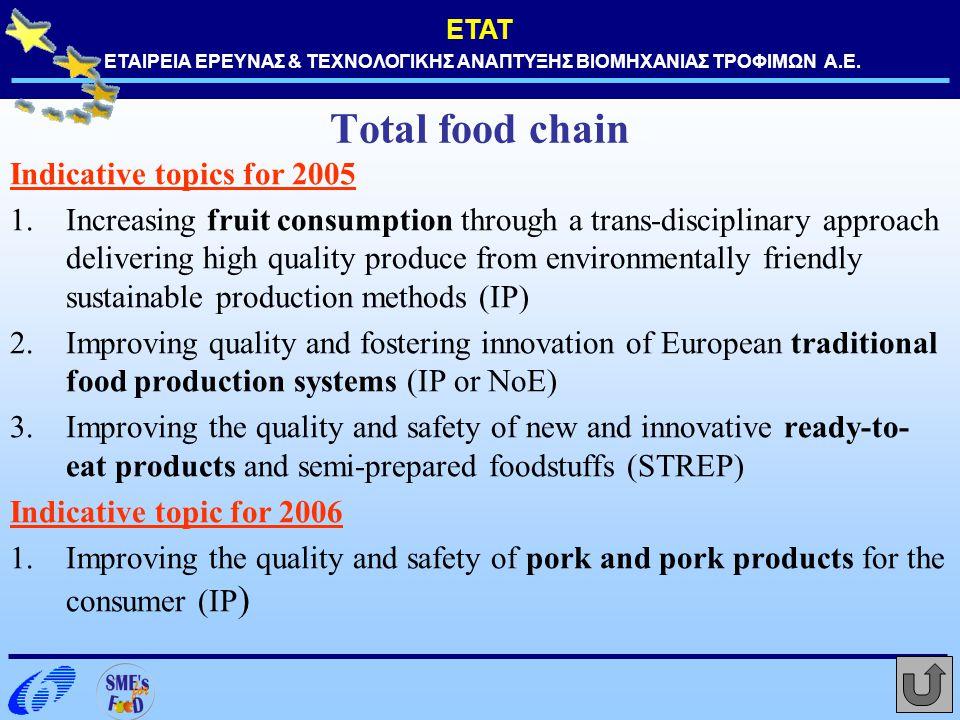 ΕΤΑΤ ΕΤΑΙΡΕΙΑ ΕΡΕΥΝΑΣ & ΤΕΧΝΟΛΟΓΙΚΗΣ ΑΝΑΠΤΥΞΗΣ ΒΙΟΜΗΧΑΝΙΑΣ ΤΡΟΦΙΜΩΝ Α.Ε. Total food chain Indicative topics for 2005 1.Increasing fruit consumption th