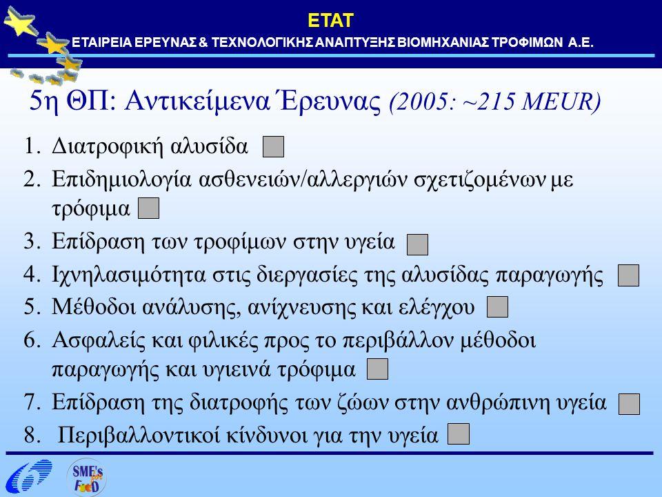 ΕΤΑΤ ΕΤΑΙΡΕΙΑ ΕΡΕΥΝΑΣ & ΤΕΧΝΟΛΟΓΙΚΗΣ ΑΝΑΠΤΥΞΗΣ ΒΙΟΜΗΧΑΝΙΑΣ ΤΡΟΦΙΜΩΝ Α.Ε. 5η ΘΠ: Αντικείμενα Έρευνας (2005: ~215 MEUR) 1.Διατροφική αλυσίδα 2.Επιδημιολ