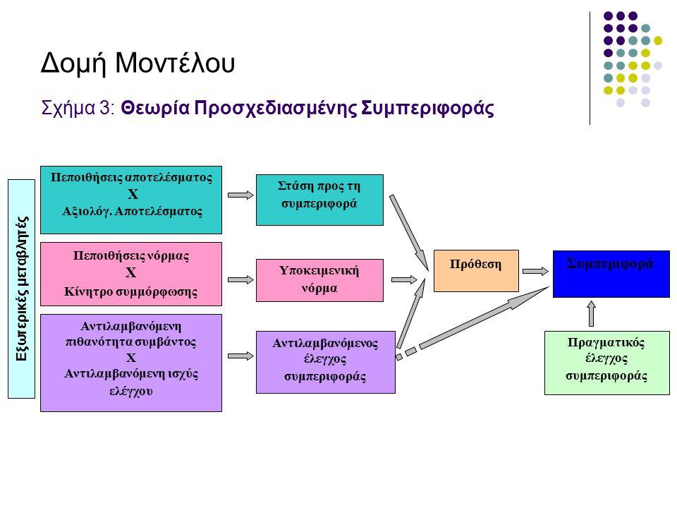 Δομή Μοντέλου Σχήμα 3: Θεωρία Προσχεδιασμένης Συμπεριφοράς Πεποιθήσεις αποτελέσματος X Αξιολόγ. Αποτελέσματος Αντιλαμβανόμενος έλεγχος συμπεριφοράς Υπ