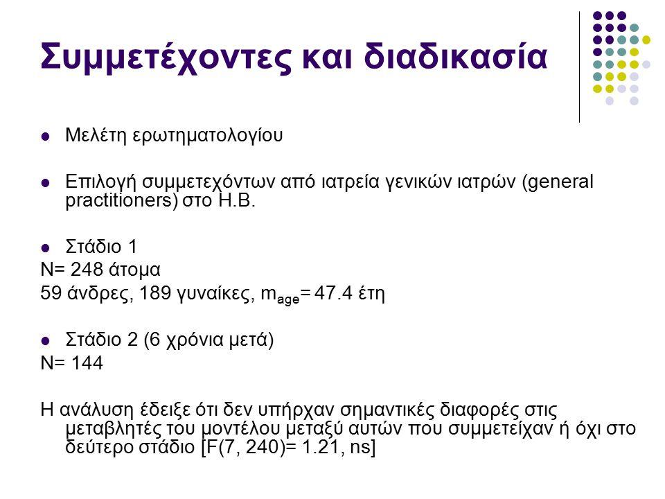 Συμμετέχοντες και διαδικασία Μελέτη ερωτηματολογίου Επιλογή συμμετεχόντων από ιατρεία γενικών ιατρών (general practitioners) στο Η.Β. Στάδιο 1 Ν= 248