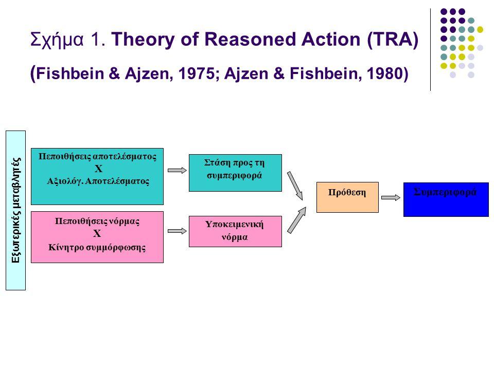 Σχήμα 1. Theory of Reasoned Action (TRA) ( Fishbein & Ajzen, 1975; Ajzen & Fishbein, 1980) Πεποιθήσεις αποτελέσματος X Αξιολόγ. Αποτελέσματος Υποκειμε
