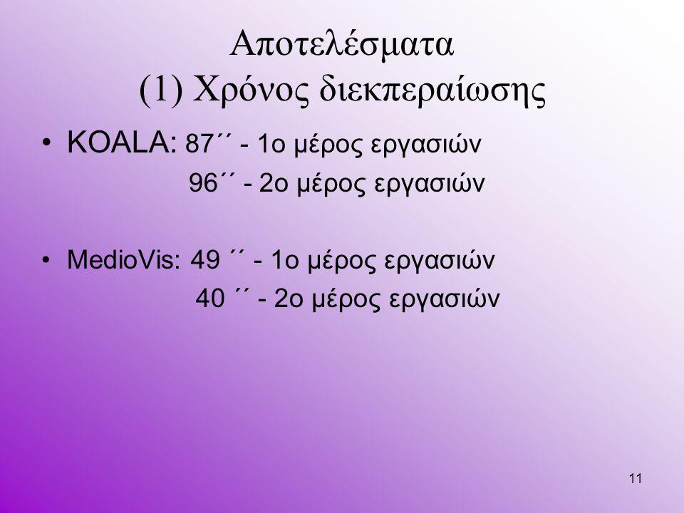 11 Αποτελέσματα (1) Χρόνος διεκπεραίωσης KOALA: 87΄΄ - 1ο μέρος εργασιών 96΄΄ - 2ο μέρος εργασιών MedioVis: 49 ΄΄ - 1ο μέρος εργασιών 40 ΄΄ - 2ο μέρος εργασιών