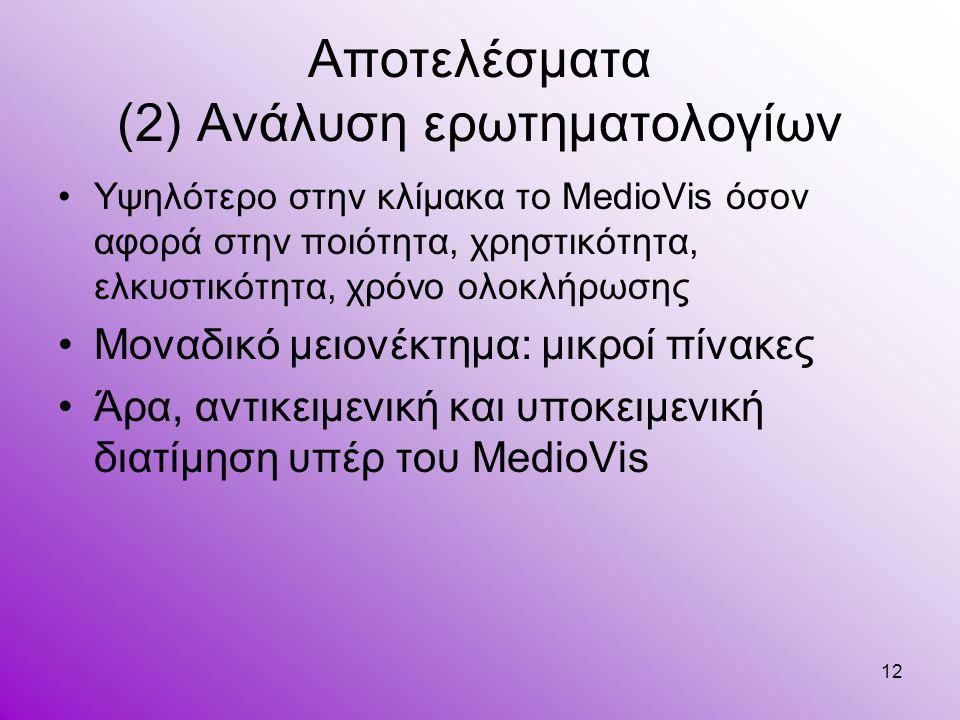 12 Αποτελέσματα (2) Ανάλυση ερωτηματολογίων Υψηλότερο στην κλίμακα το MedioVis όσον αφορά στην ποιότητα, χρηστικότητα, ελκυστικότητα, χρόνο ολοκλήρωση