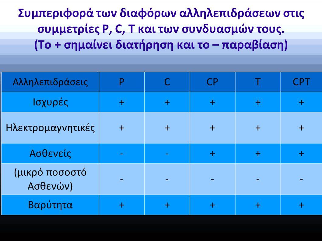 Συμπεριφορά των διαφόρων αλληλεπιδράσεων στις συμμετρίες P, C, T και των συνδυασμών τους.