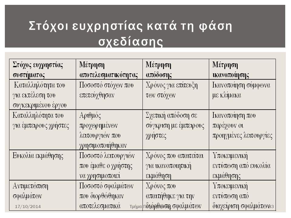 Στόχοι ευχρηστίας κατά τη φάση σχεδίασης 17/10/2014Τμήμα Πληροφορικής 83