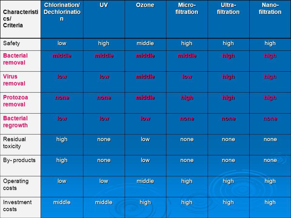 Characteristi cs/ CriteriaChlorination/ Dechlorinatio n UVOzone Micro- filtration Ultra- filtration Nano- filtration Safetylowhighmiddlehighhighhigh B