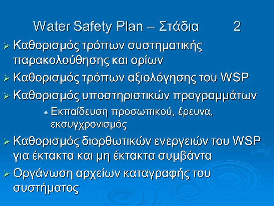 Water Safety Plan – Στάδια 2  Καθορισμός τρόπων συστηματικής παρακολούθησης και ορίων  Καθορισμός τρόπων αξιολόγησης του WSP  Kαθορισμός υποστηριστικών προγραμμάτων Εκπαίδευση προσωπικού, έρευνα, εκσυγχρονισμός Εκπαίδευση προσωπικού, έρευνα, εκσυγχρονισμός  Καθορισμός διορθωτικών ενεργειών του WSP για έκτακτα και μη έκτακτα συμβάντα  Oργάνωση αρχείων καταγραφής του συστήματος