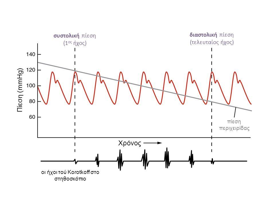 Χρόνος Πίεση (mmHg) πίεση περιχειρίδας οι ήχοι τού Korotkoff στο στηθοσκόπιο συστολική πίεση (1 ος ήχος) διαστολική πίεση (τελευταίος ήχος)