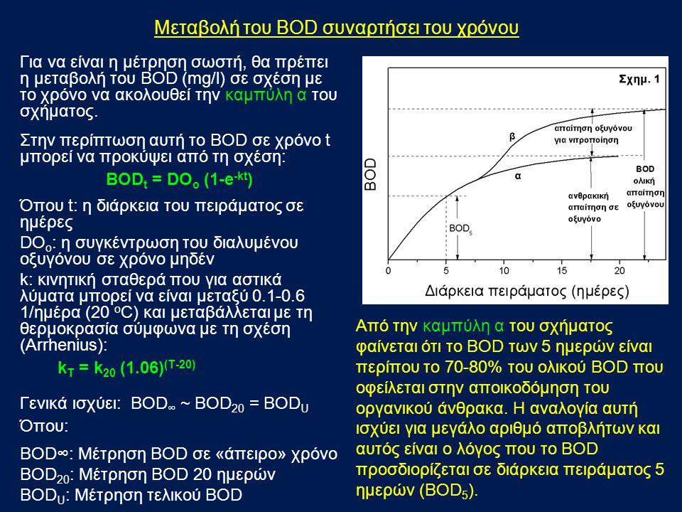 Προβλήματα της μεθόδου Winkler Εάν κατά την ανάλυση BOD, στο δείγμα αποβλήτων υπάρχουν βακτήρια νιτροποίησης, τότε μετά από 7-8 ημέρες θα παρουσιασθεί απότομη αύξηση της τιμής του BOD που οφείλεται στη διεργασία της νιτροποίησης (καμπύλη β, Σχημ.