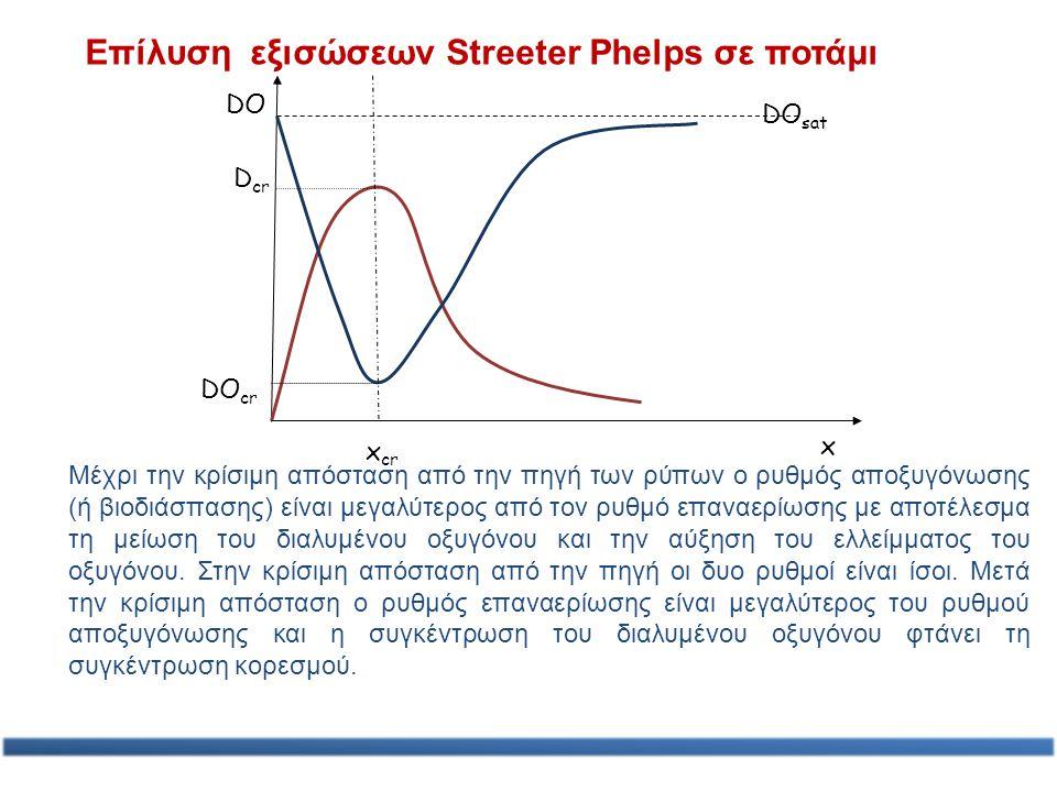 Επίλυση εξισώσεων Streeter Phelps σε ποτάμι x x cr D cr DO cr DO sat DO Μέχρι την κρίσιμη απόσταση από την πηγή των ρύπων ο ρυθμός αποξυγόνωσης (ή βιο