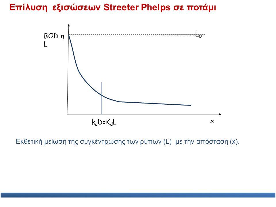 x k a D=K d L L0L0 Επίλυση εξισώσεων Streeter Phelps σε ποτάμι BOD ή L Εκθετική μείωση της συγκέντρωσης των ρύπων (L) με την απόσταση (x).