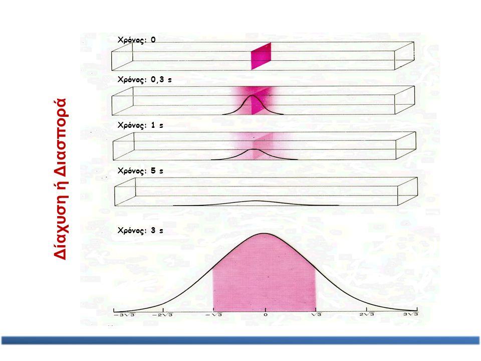 Μηχανισμοί μεταφοράς μάζας O αδιάστατος αριθμός Peclet (Pe): Εκφράζει τη σχετική σπουδαιότητα Συναγωγής ως προς Διασπορά ή Διάχυση ή Διασπορά και Διάχυση στο φαινόμενο μεταφοράς μάζας μιας ρυπαντικής ουσίας.