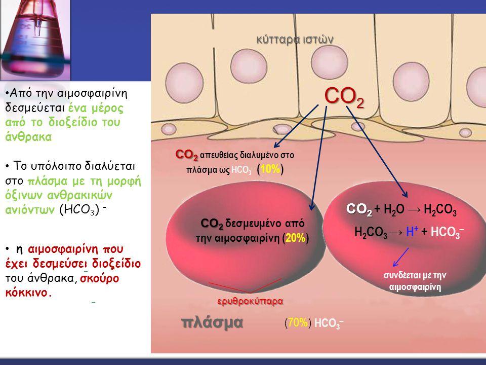 CO 2 CO 2 απευθείας διαλυμένο στο πλάσμα ως HCO 3 – (10%) CO 2 CO 2 CO 2 δεσμευμένο από την αιμοσφαιρίνη (20%) CO 2 CO 2 + Η 2 Ο → Η 2 CO 3 Η 2 CO 3 → H + + HCO 3 – συνδέεται με την αιμοσφαιρίνη HCO 3 – – – (70%) κύτταρα ιστών πλάσμα ερυθροκύτταρα Από την αιμοσφαιρίνη δεσμεύεται ένα μέρος από το διοξείδιο του άνθρακα Το υπόλοιπο διαλύεται στο πλάσμα με τη μορφή όξινων ανθρακικών ανιόντων (HCO 3 ) – η αιμοσφαιρίνη που έχει δεσμεύσει διοξείδιο του άνθρακα, σκούρο κόκκινο.