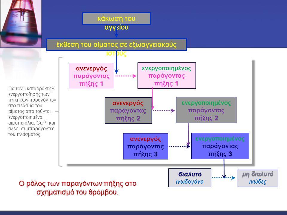κάκωση του αγγείου έκθεση του αίματος σε εξωαγγειακούς ιστούς 1 ανενεργός παράγοντας πήξης 1 1 ενεργοποιημένος παράγοντας πήξης 1 2 ανενεργός παράγοντ