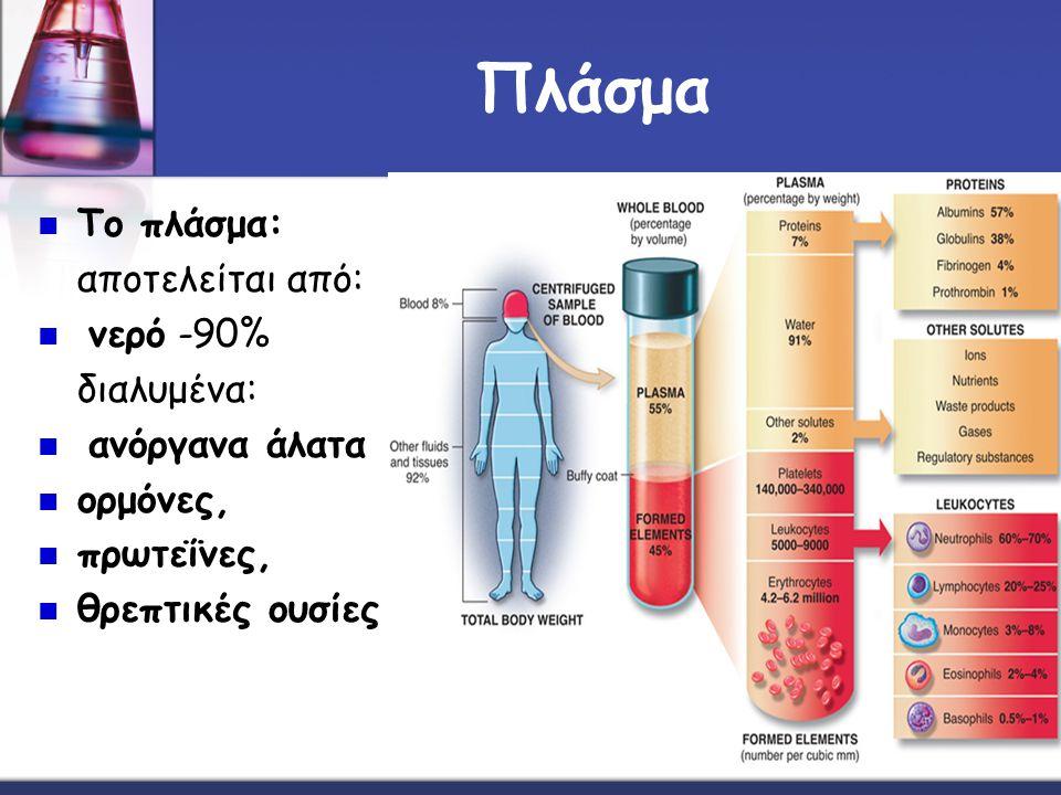 Πλάσμα Το πλάσμα: αποτελείται από: νερό -90% διαλυμένα: ανόργανα άλατα ορμόνες, πρωτεΐνες, θρεπτικές ουσίες