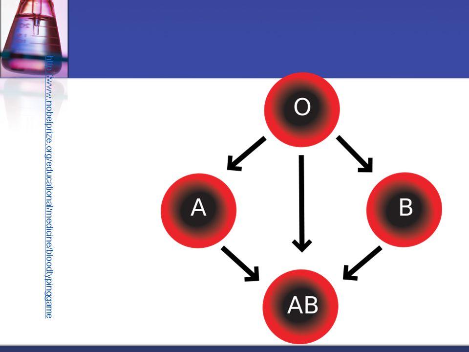 http://www.nobelprize.org/educational/medicine/bloodtypinggame
