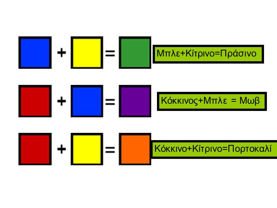 Μπλε+Κίτρινο=Πράσινο Κόκκινος+Μπλε = Μωβ Κόκκινο+Κίτρινο=Πορτοκαλί