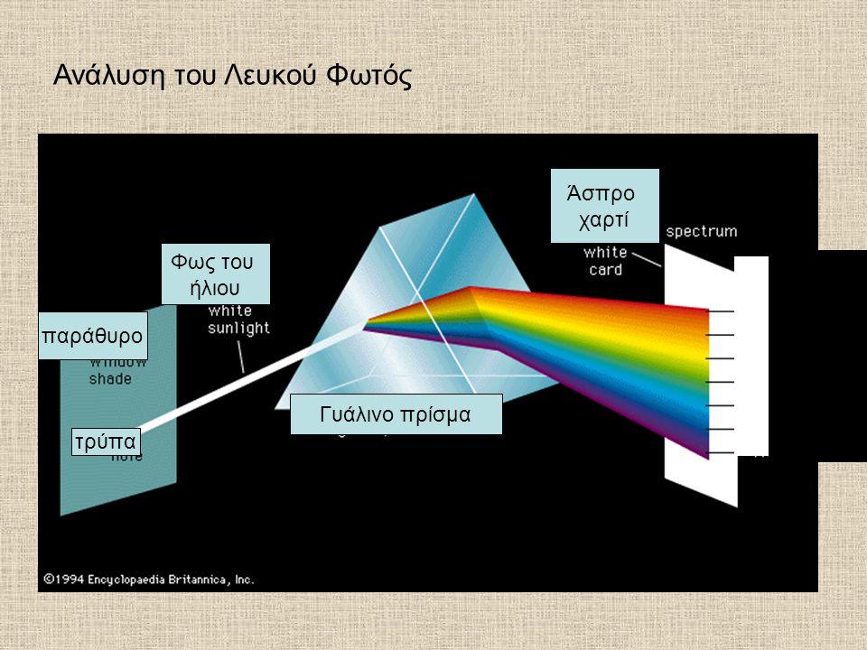 τρύπα παράθυρο Φως του ήλιου Γυάλινο πρίσμα Άσπρο χαρτί Ανάλυση του Λευκού Φωτός