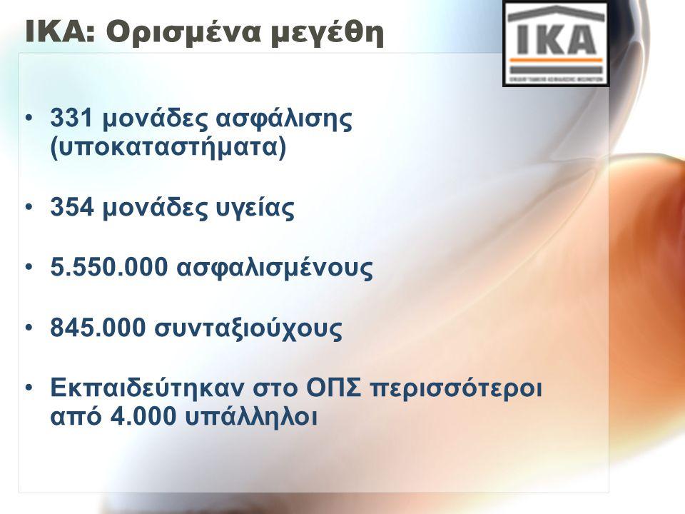 ΙΚΑ: Ορισμένα μεγέθη 331 μονάδες ασφάλισης (υποκαταστήματα) 354 μονάδες υγείας 5.550.000 ασφαλισμένους 845.000 συνταξιούχους Εκπαιδεύτηκαν στο ΟΠΣ περ