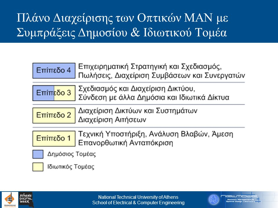 National Technical University of Athens School of Electrical & Computer Engineering Πλάνο Διαχείρισης των Ο π τικών ΜΑΝ με Συμ π ράξεις Δημοσίου & Ιδι
