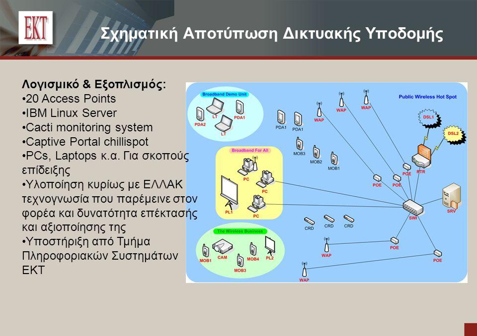 Σχηματική Αποτύπωση Δικτυακής Υποδομής Λογισμικό & Εξοπλισμός: 20 Access Points ΙΒΜ Linux Server Cacti monitoring system Captive Portal chillispot PCs, Laptops κ.α.