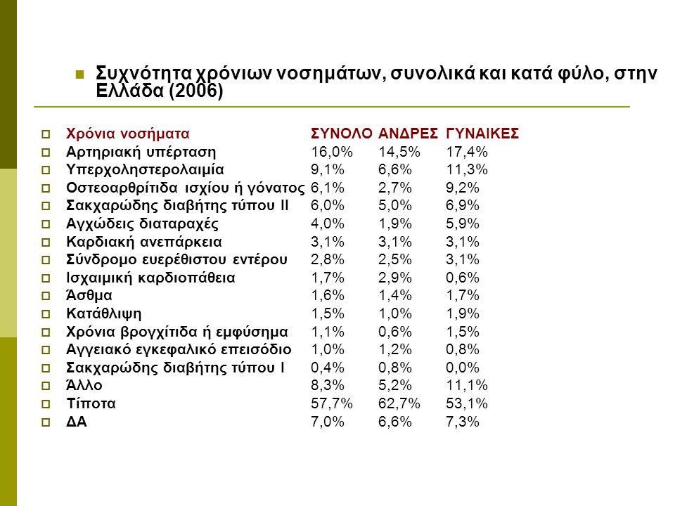 Συχνότητα χρόνιων νοσημάτων, συνολικά και κατά φύλο, στην Ελλάδα (2006)  Χρόνια νοσήματαΣΥΝΟΛΟΑΝΔΡΕΣΓΥΝΑΙΚΕΣ  Αρτηριακή υπέρταση16,0%14,5%17,4%  Υπ