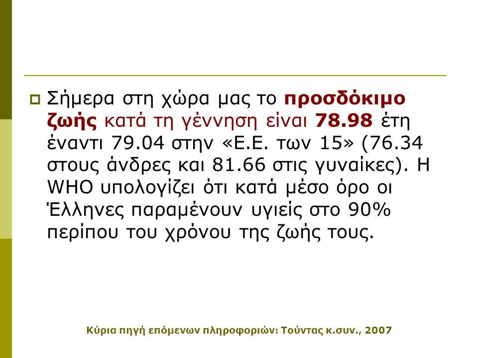  Σήμερα στη χώρα μας το προσδόκιμο ζωής κατά τη γέννηση είναι 78.98 έτη έναντι 79.04 στην «Ε.Ε. των 15» (76.34 στους άνδρες και 81.66 στις γυναίκες).