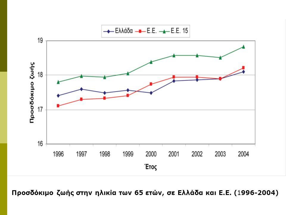 Προσδόκιμο ζωής στην ηλικία των 65 ετών, σε Ελλάδα και Ε.Ε. (1996-2004)