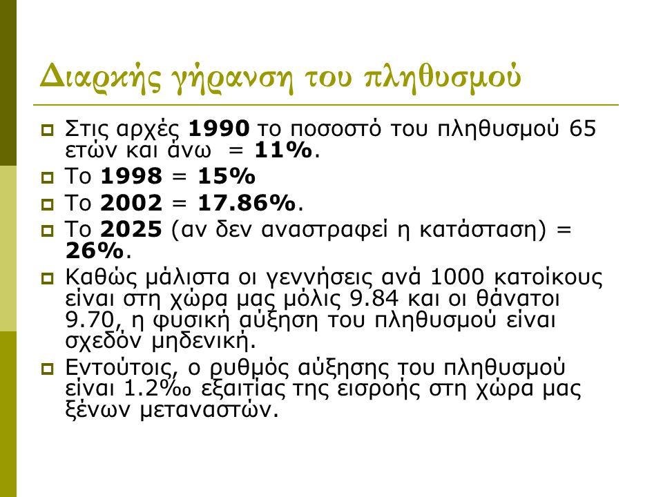 Διαρκής γήρανση του πληθυσμού  Στις αρχές 1990 το ποσοστό του πληθυσμού 65 ετών και άνω = 11%.  Το 1998 = 15%  Το 2002 = 17.86%.  Το 2025 (αν δεν