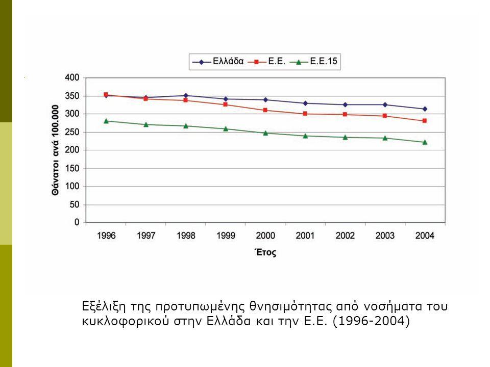 Εξέλιξη της προτυπωμένης θνησιμότητας από νοσήματα του κυκλοφορικού στην Ελλάδα και την Ε.Ε. (1996-2004)