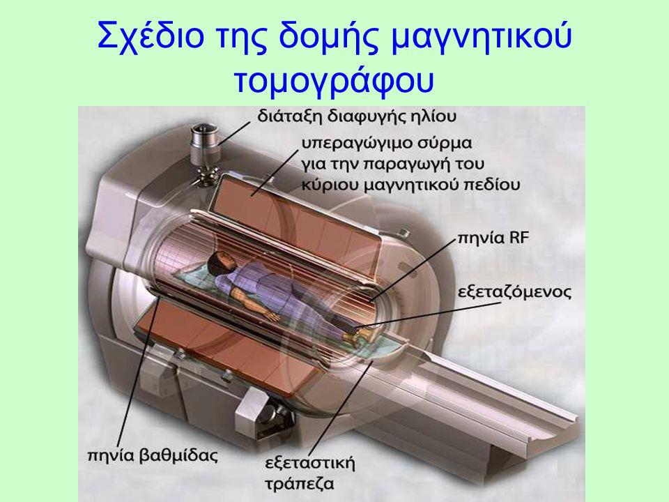 Σχέδιο της δομής μαγνητικού τομογράφου