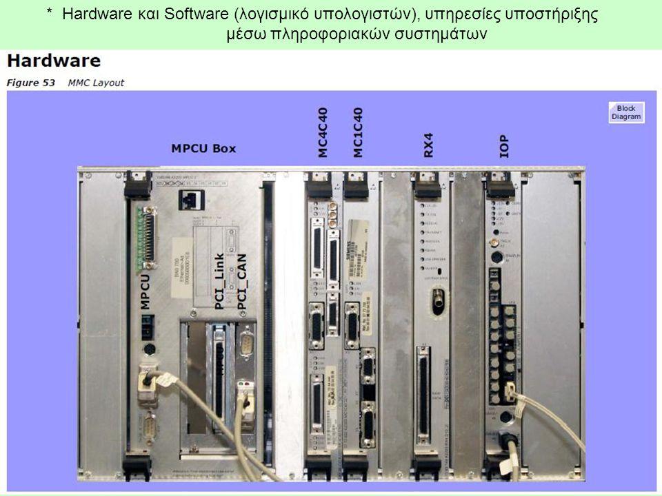 * Hardware και Software (λογισμικό υπολογιστών), υπηρεσίες υποστήριξης μέσω πληροφοριακών συστημάτων