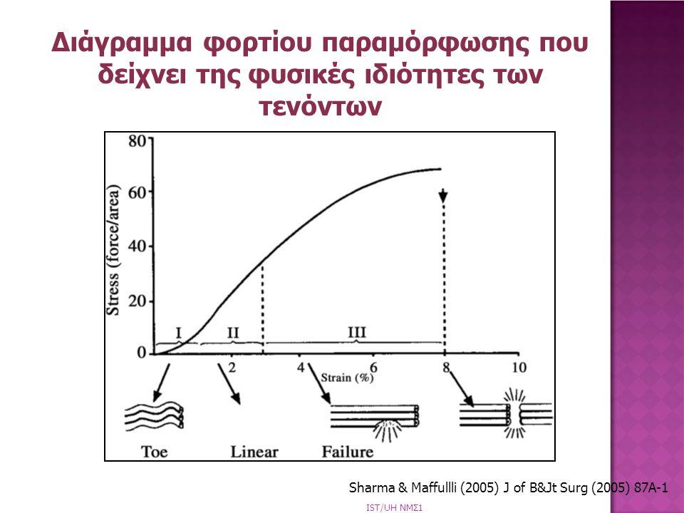 Διάγραμμα φορτίου παραμόρφωσης που δείχνει της φυσικές ιδιότητες των τενόντων Sharma & Maffullli (2005) J of B&Jt Surg (2005) 87A-1 IST/UH NΜΣ1